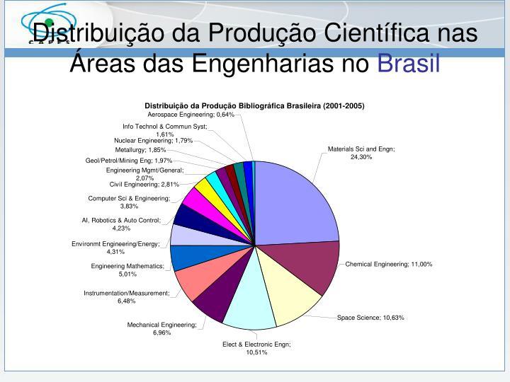 Distribuição da Produção Científica nas Áreas das Engenharias no