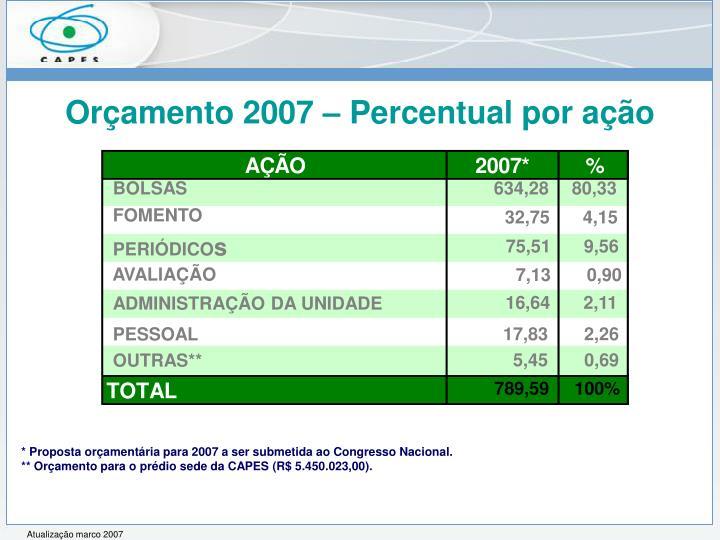 Orçamento 2007 – Percentual por ação