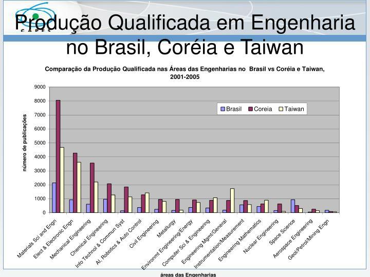 Produção Qualificada em Engenharia no Brasil, Coréia e Taiwan