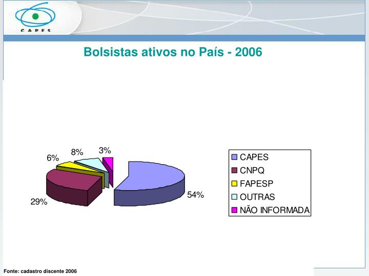 Bolsistas ativos no País - 2006