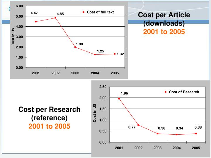 Cost per Article (downloads)