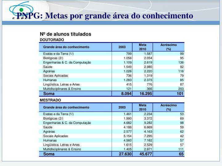 PNPG: Metas por grande área do conhecimento