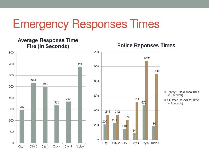Emergency Responses Times