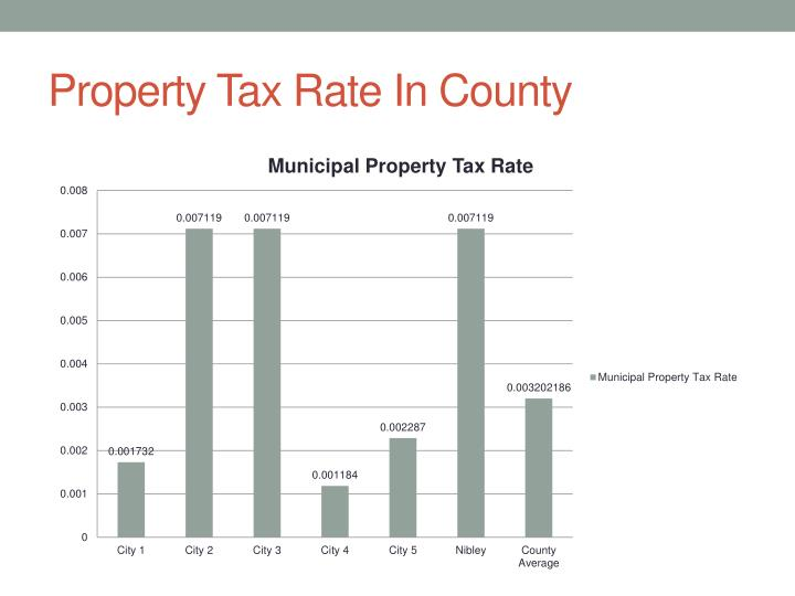 Property Tax Rate In County