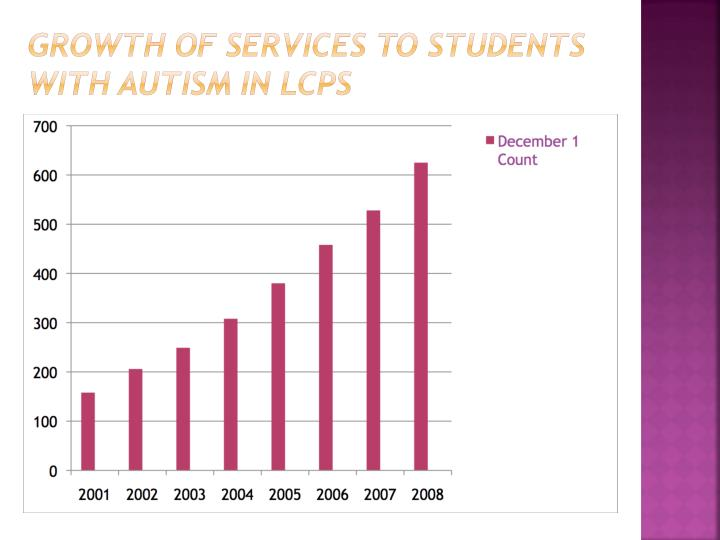Growth of Services to Students
