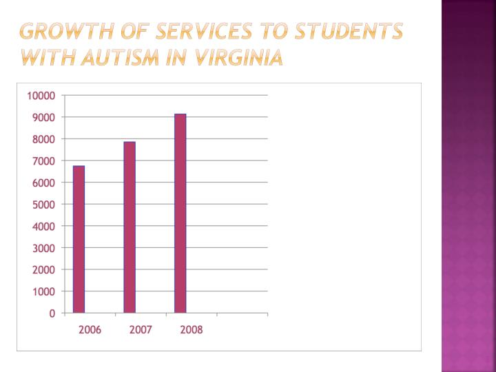 Growth of services to students with autism in virginia