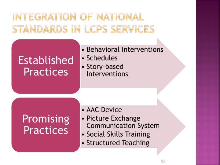 Integration of National Standards in LCPS Services