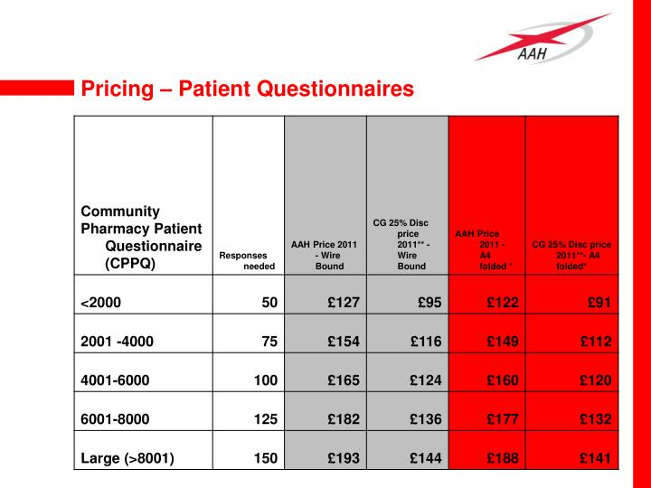Pricing – Patient Questionnaires