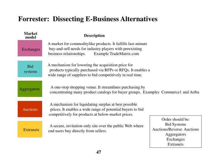 Forrester:  Dissecting E-Business Alternatives