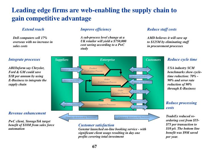 Leading edge firms are web-enabling the supply chain to gain competitive advantage