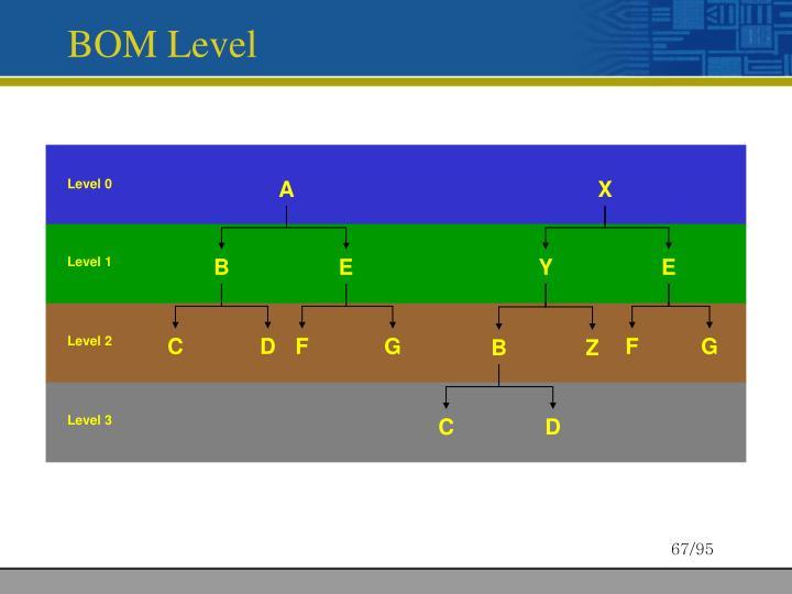 BOM Level
