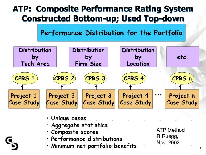 ATP:  Composite Performance Rating System Constructed Bottom-up; Used Top-down