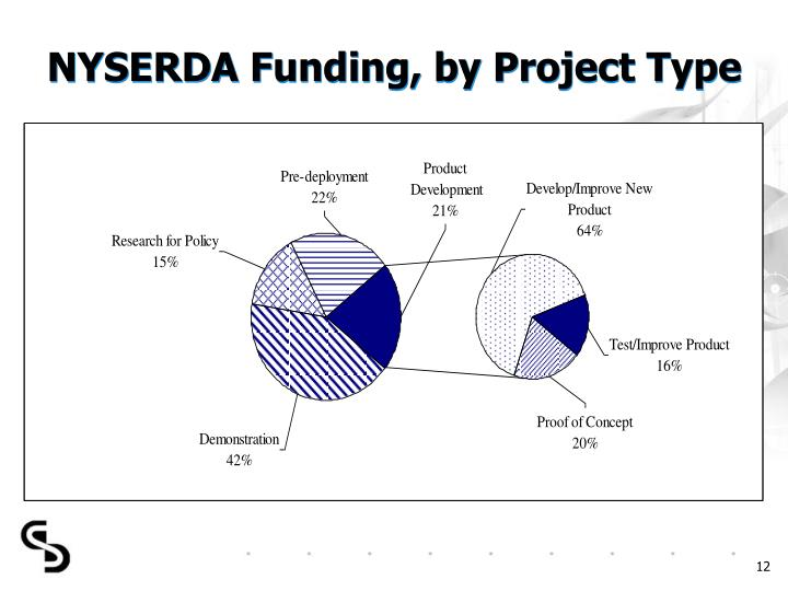 NYSERDA Funding, by Project Type
