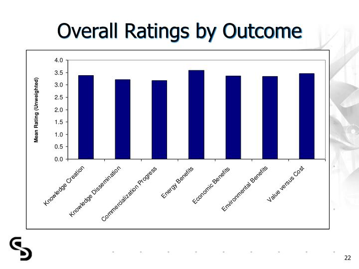 Overall Ratings by Outcome