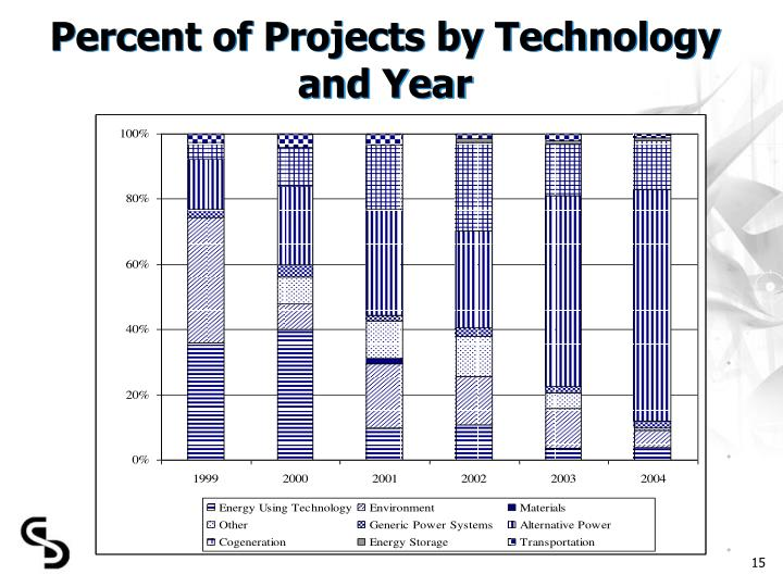 Percent of Projects by Technology and Year