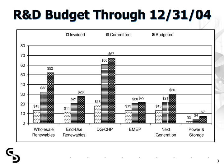 R&D Budget Through 12/31/04