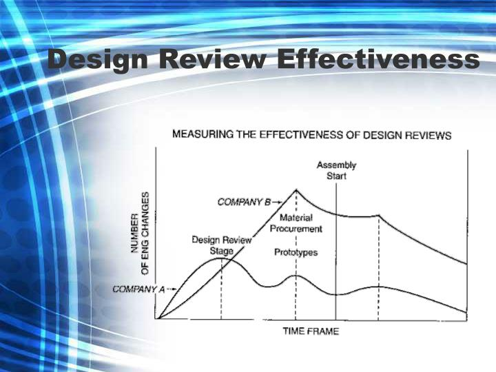 Design Review Effectiveness