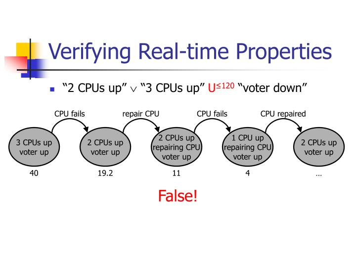 Verifying Real-time Properties