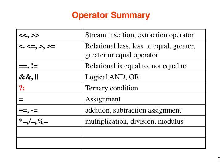 Operator Summary
