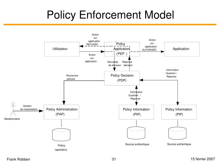 Policy Enforcement Model