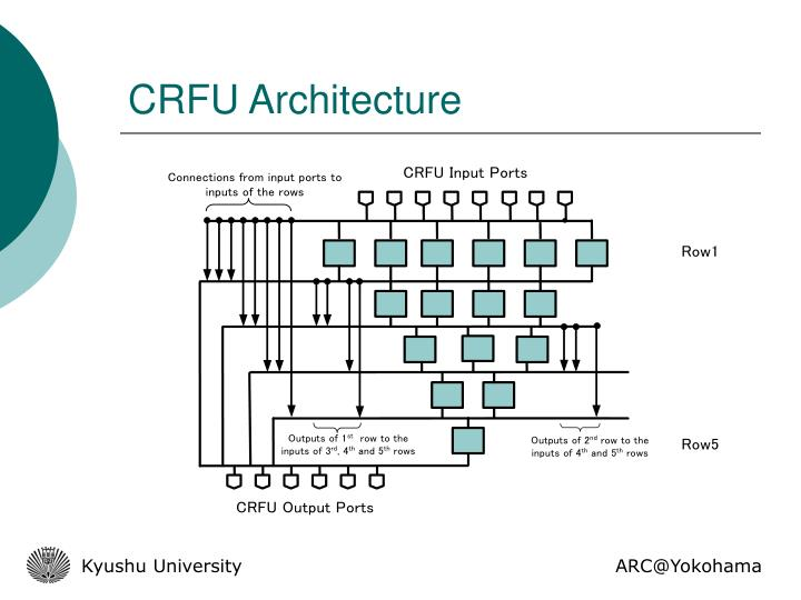 CRFU Architecture