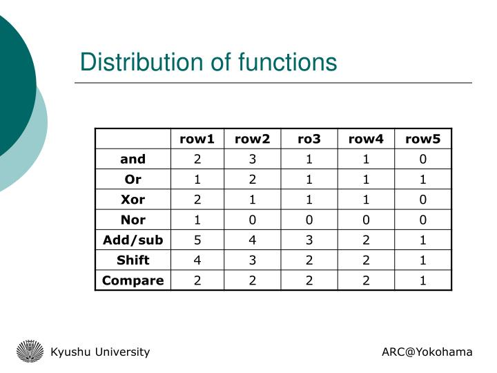 Distribution of functions