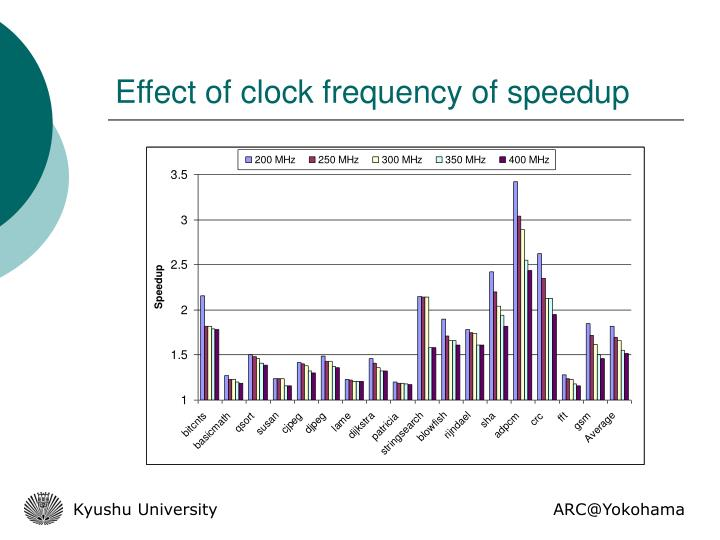 Effect of clock frequency of speedup