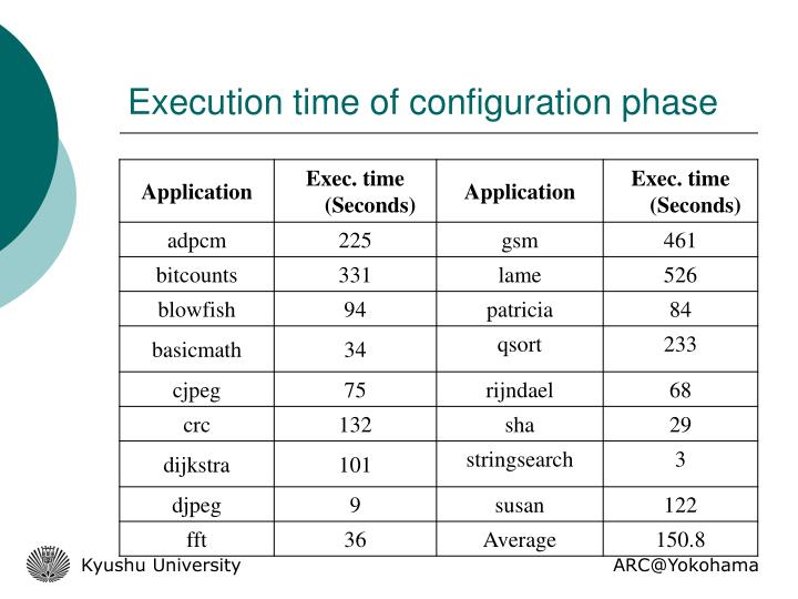 Execution time of configuration phase