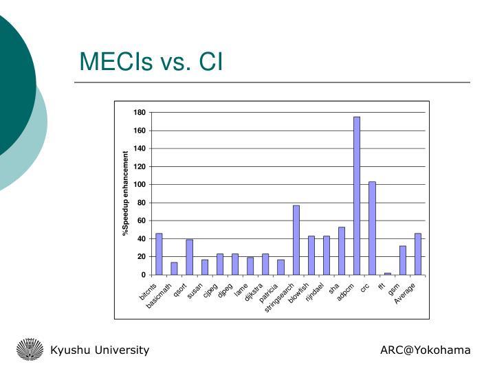 MECIs vs. CI