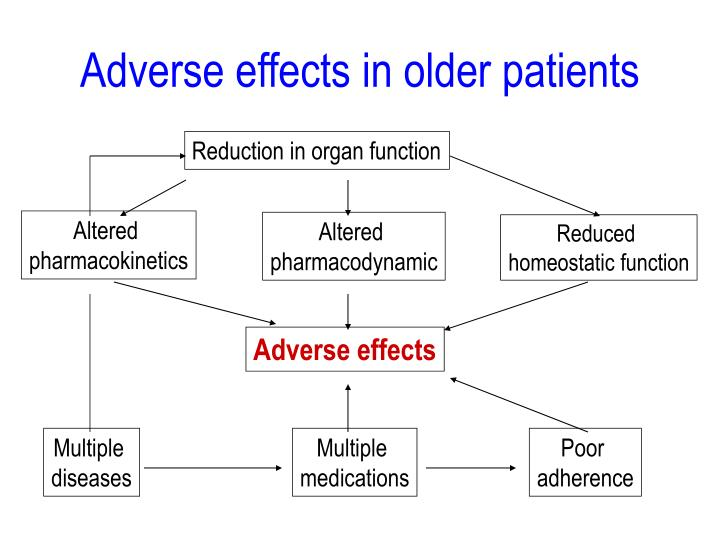 Adverse effects in older patients