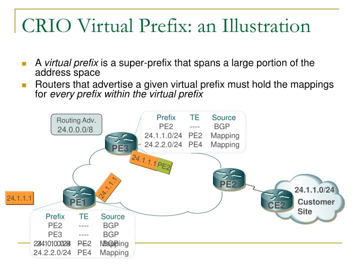 CRIO Virtual Prefix: an Illustration