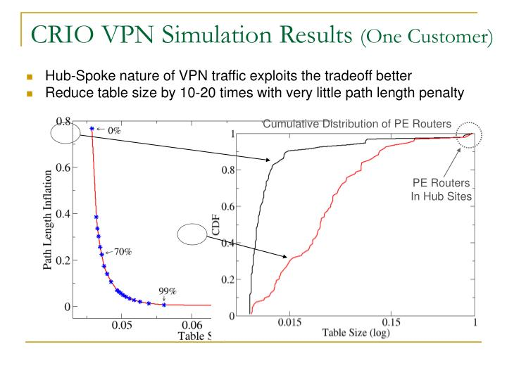 CRIO VPN Simulation Results