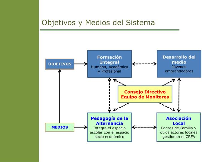 Objetivos y Medios del Sistema