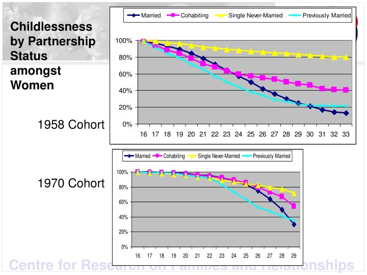 Childlessness by Partnership Status amongst Women