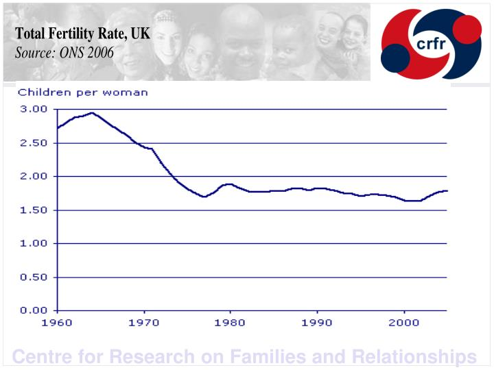 Childbearing on hold the 1958 and 1970 birth cohorts compared