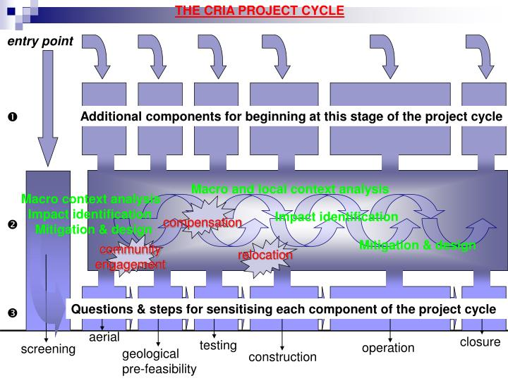 THE CRIA PROJECT CYCLE