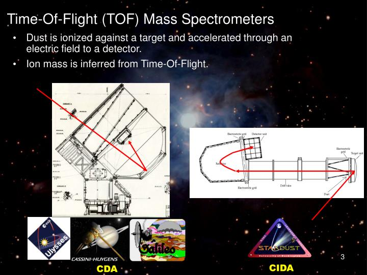 Time of flight tof mass spectrometers