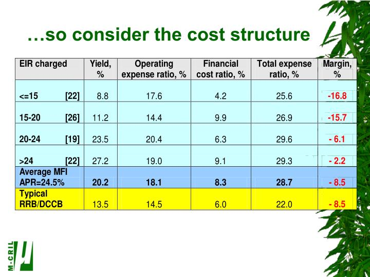 …so consider the cost structure