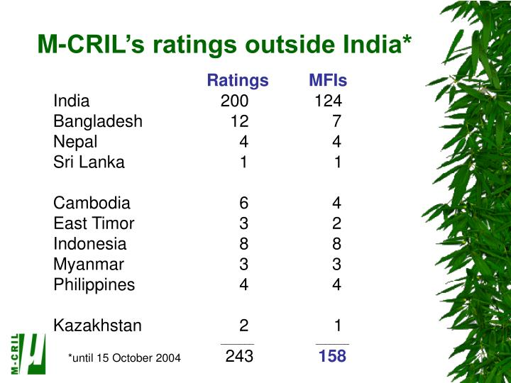 M-CRIL's ratings outside India*