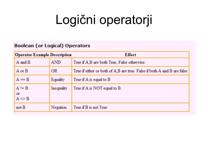 Logični operatorji