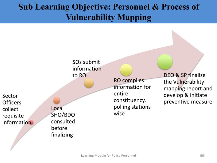 Sub Learning Objective: Personnel & Process of Vulnerability Mapping