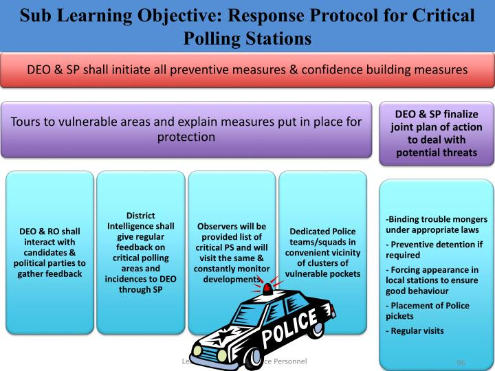 Sub Learning Objective: Response Protocol for Critical Polling Stations