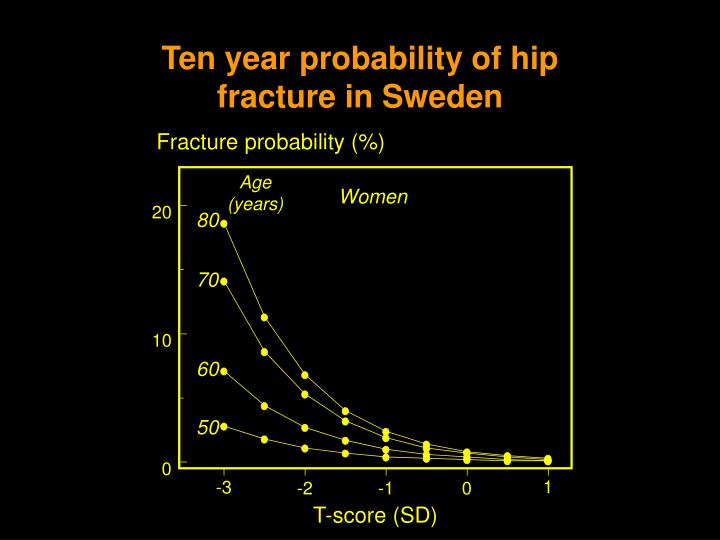 Fracture probability (%)