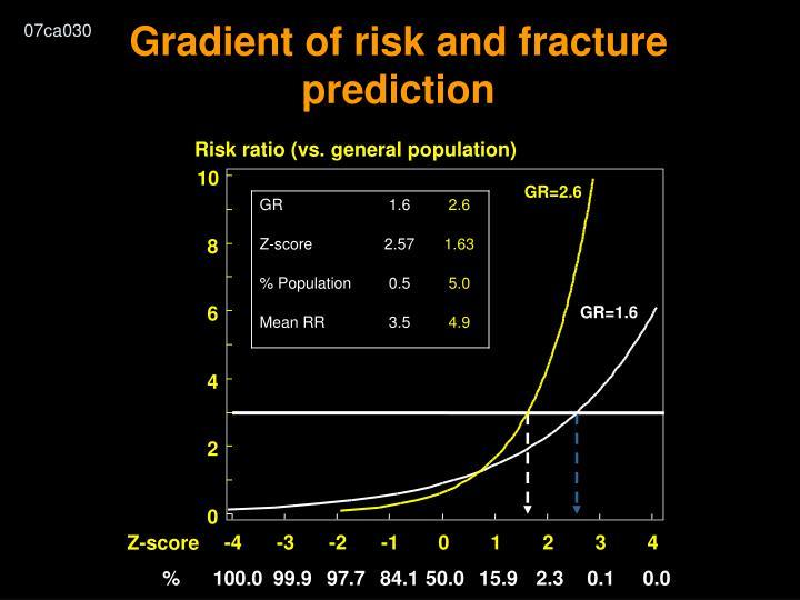 Risk ratio (vs. general population)