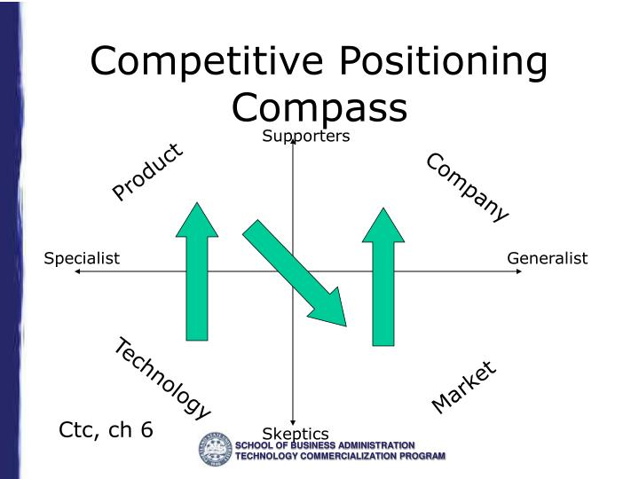 Competitive Positioning Compass
