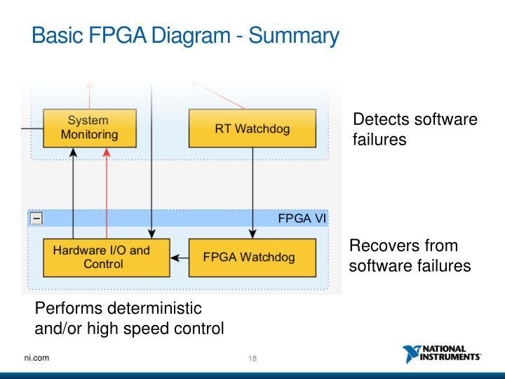 Basic FPGA Diagram - Summary