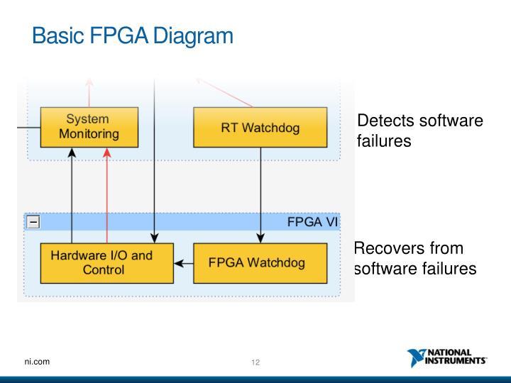 Basic FPGA Diagram