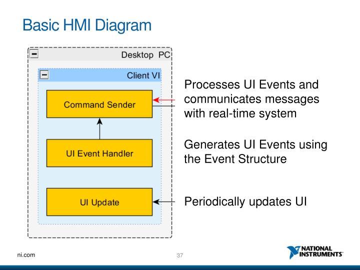 Basic HMI Diagram
