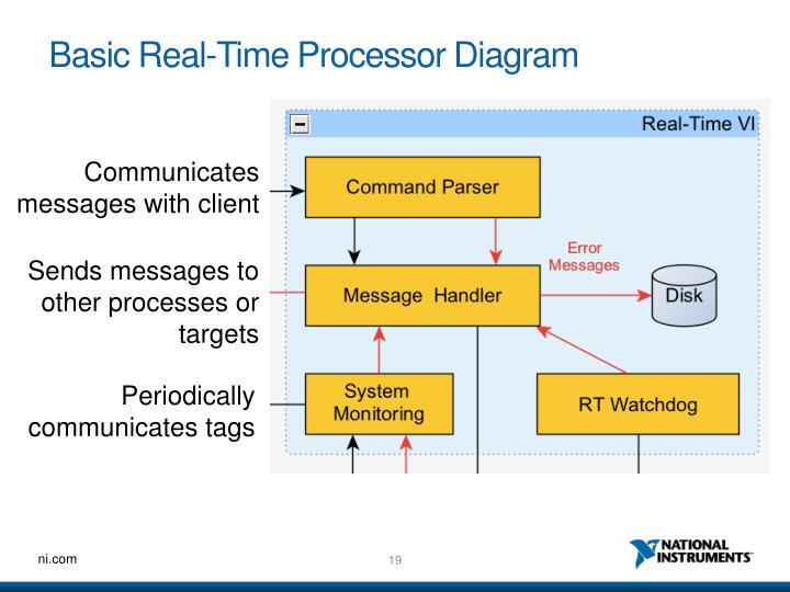 Basic Real-Time Processor Diagram