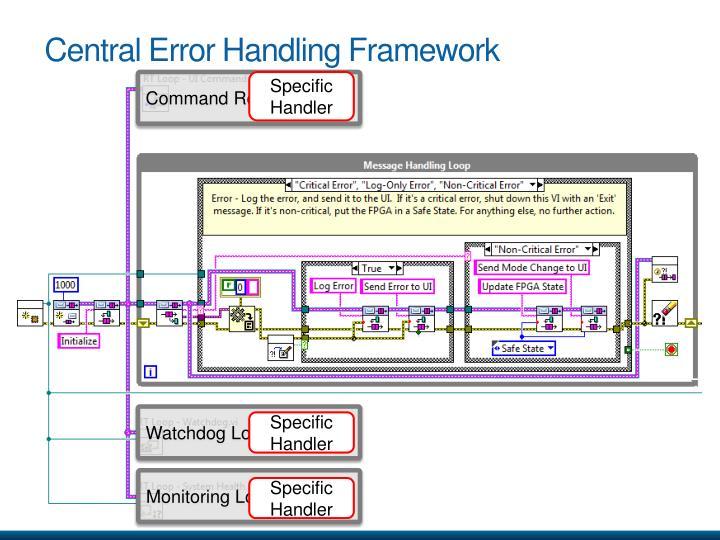 Central Error Handling Framework